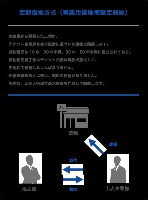 定期借地方式(事業用借地権設定契約)